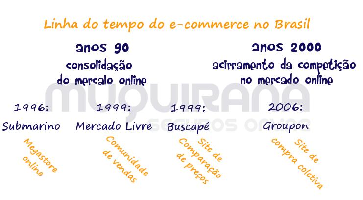 linha do tempo do e-commerce no brasil