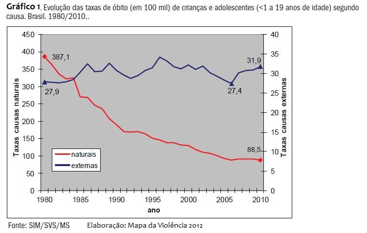 Gráfico 1 - Evolução Taxa de óbito de criança e adolescentes - Cauxas naturais x causas externas