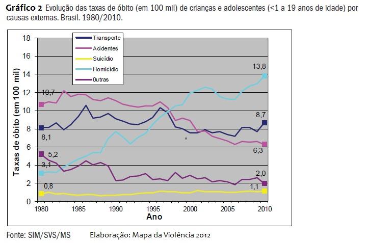 Gráfico 2 - Evolução Taxa de óbito de criança e adolescentes - Cauxas externas - homicio, acidente de transito, acidentes, suicidios