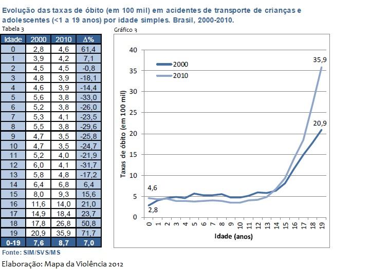 Gráfico 3 - Evolução Taxa de óbito de criança e adolescentes por acidentes de transporte