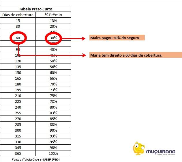 exemplo-1-2-calculo-de-cobertura-proporcional-tabela-prazo-curto